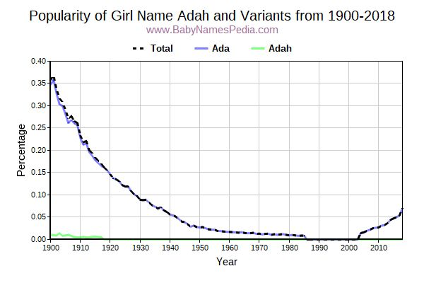 Variant Popularity Trend  for Adah  from 1900 to 2018