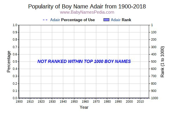 Popularity Trend  for Adair  from 1900 to 2016