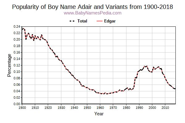 Variant Popularity Trend  for Adair  from 1900 to 2016