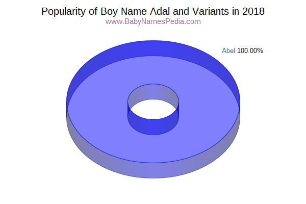 Variant Popularity Chart  for Adal  in 2016