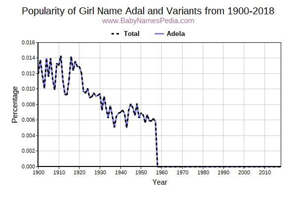 Variant Popularity Trend  for Adal  from 1900 to 2017