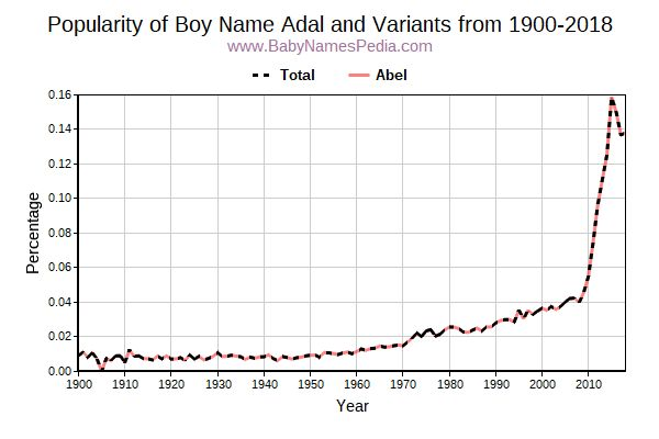 Variant Popularity Trend  for Adal  from 1900 to 2016