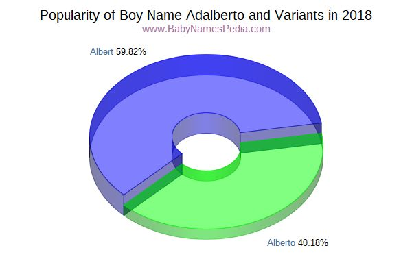 Variant Popularity Chart  for Adalberto  in 2017