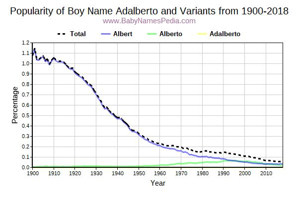 Variant Popularity Trend  for Adalberto  from 1900 to 2017