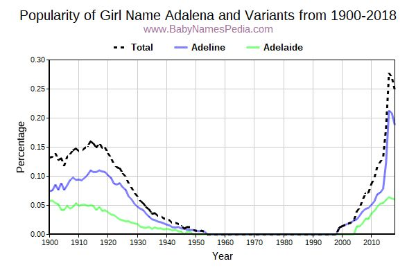 Variant Popularity Trend  for Adalena  from 1900 to 2017