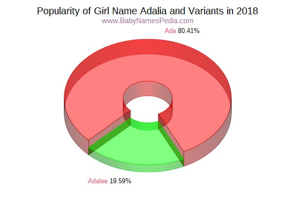 Variant Popularity Chart  for Adalia  in 2016