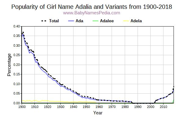 Variant Popularity Trend  for Adalia  from 1900 to 2016