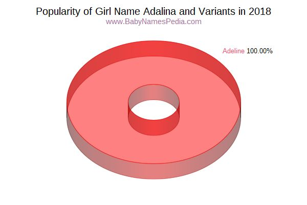 Variant Popularity Chart  for Adalina  in 2018