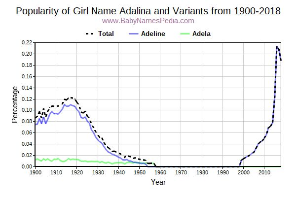 Variant Popularity Trend  for Adalina  from 1900 to 2018