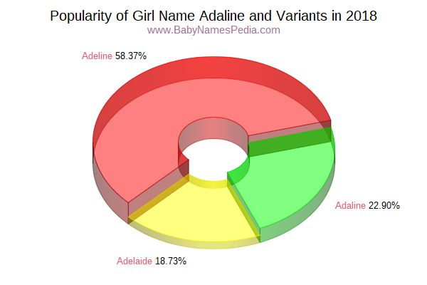 Variant Popularity Chart  for Adaline  in 2016