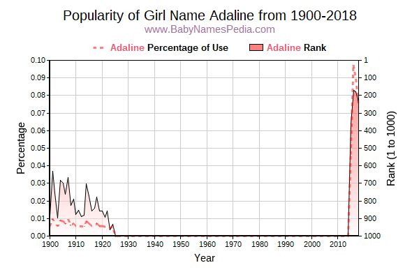 Popularity Trend  for Adaline  from 1900 to 2016
