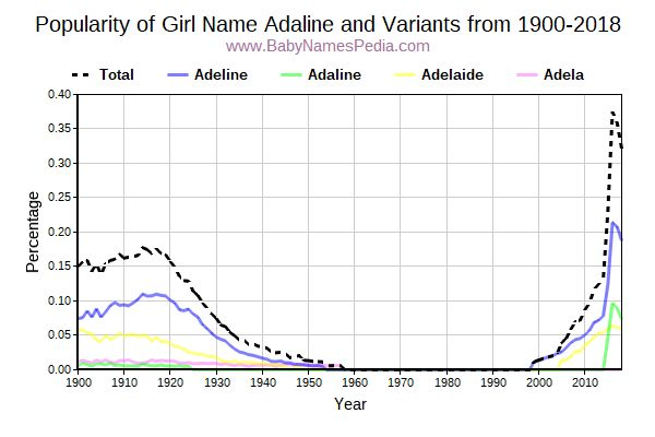 Variant Popularity Trend  for Adaline  from 1900 to 2016