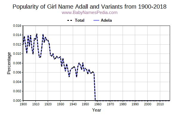 Variant Popularity Trend  for Adall  from 1900 to 2015