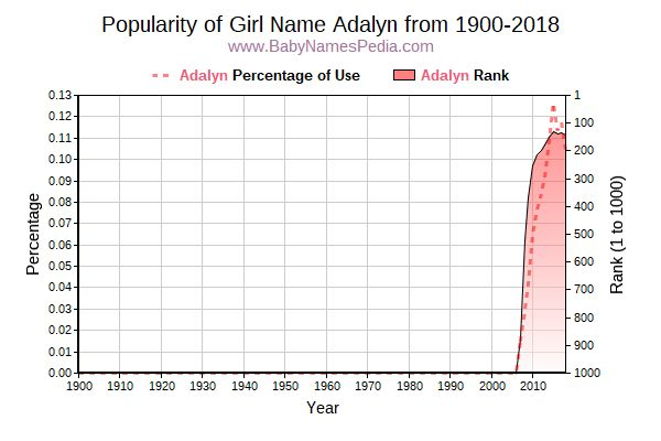 Popularity Trend  for Adalyn  from 1900 to 2016