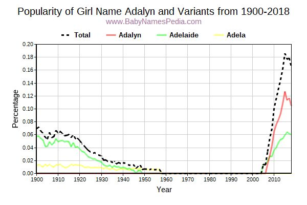 Variant Popularity Trend  for Adalyn  from 1900 to 2016