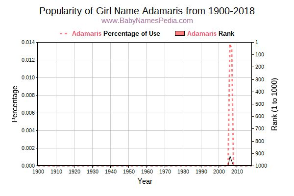 Popularity Trend  for Adamaris  from 1900 to 2015