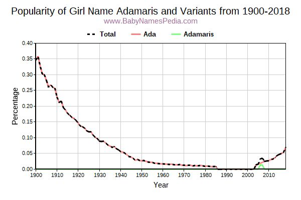 Variant Popularity Trend  for Adamaris  from 1900 to 2015