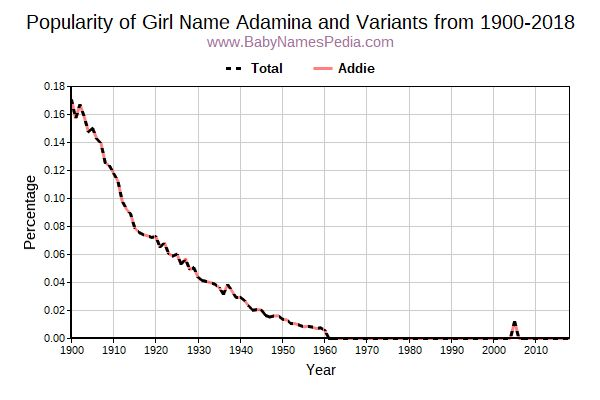 Variant Popularity Trend  for Adamina  from 1900 to 2018
