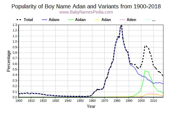Variant Popularity Trend  for Adan  from 1900 to 2017