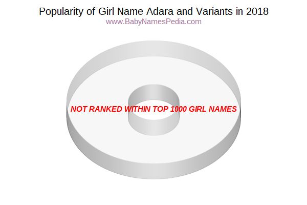 Variant Popularity Chart  for Adara  in 2018