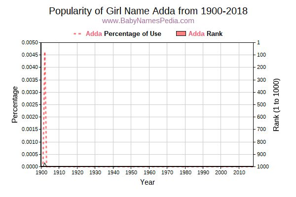 Popularity Trend  for Adda  from 1900 to 2015