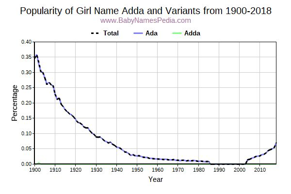 Variant Popularity Trend  for Adda  from 1900 to 2018
