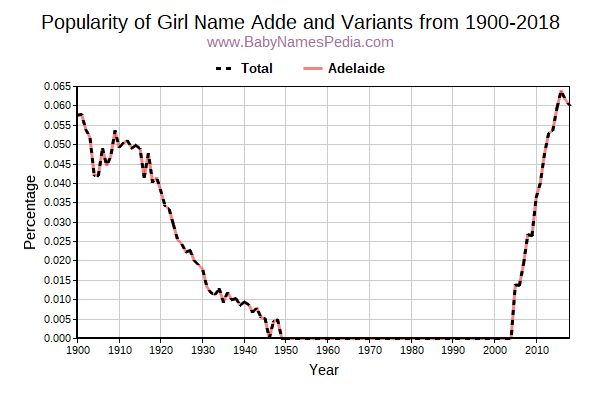 Variant Popularity Trend  for Adde  from 1900 to 2015