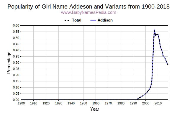 Variant Popularity Trend  for Addeson  from 1900 to 2018