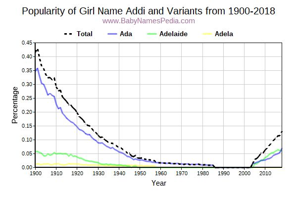 Variant Popularity Trend  for Addi  from 1900 to 2018