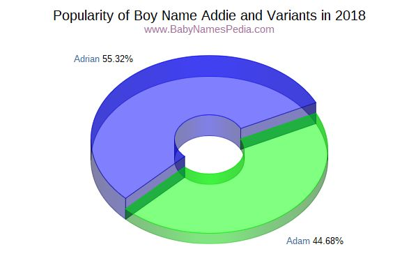 Variant Popularity Chart  for Addie  in 2018