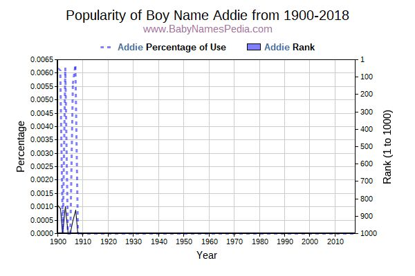 Popularity Trend  for Addie  from 1900 to 2018