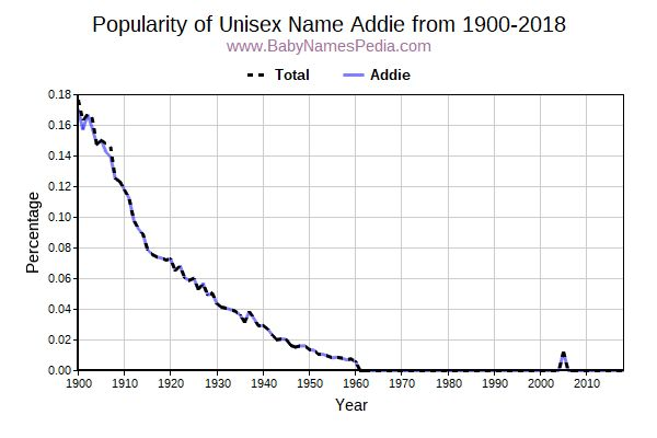Unisex Popularity Trend  for Addie  from 1900 to 2018