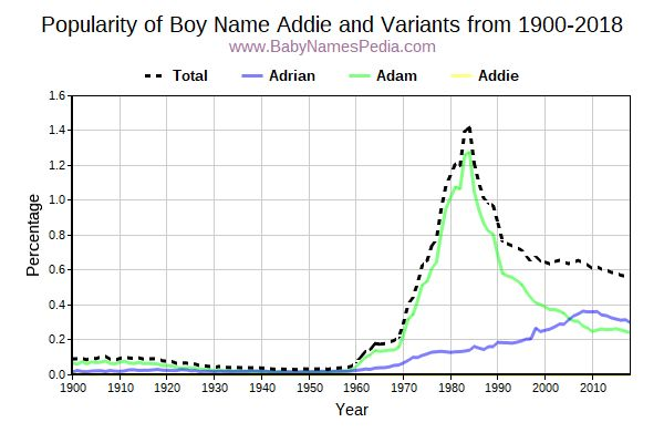 Variant Popularity Trend  for Addie  from 1900 to 2018