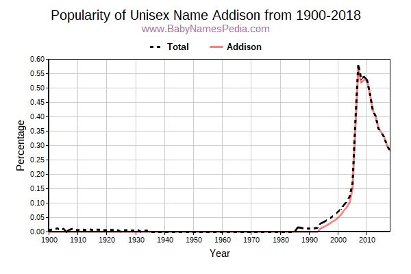 Unisex Popularity Trend  for Addison  from 1900 to 2016