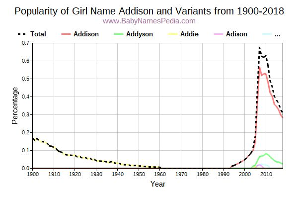 Variant Popularity Trend  for Addison  from 1900 to 2016