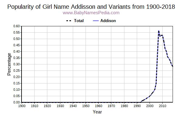 Variant Popularity Trend  for Addisson  from 1900 to 2018