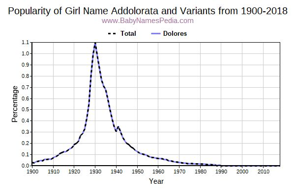 Variant Popularity Trend  for Addolorata  from 1900 to 2018