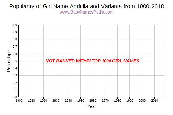Variant Popularity Trend  for Addulla  from 1900 to 2015