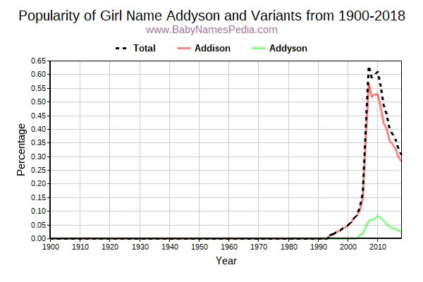 Variant Popularity Trend  for Addyson  from 1900 to 2015