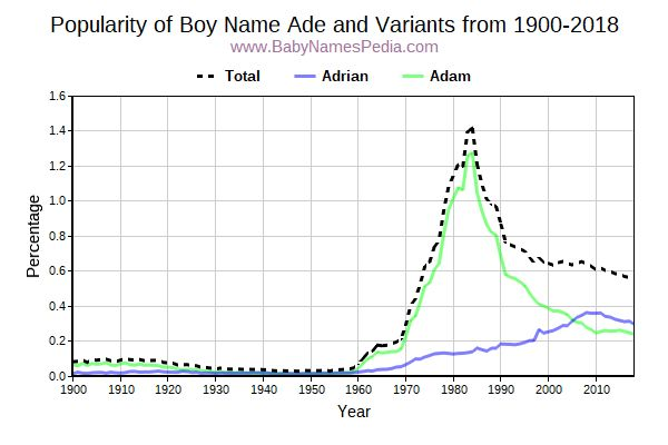 Variant Popularity Trend  for Ade  from 1900 to 2017