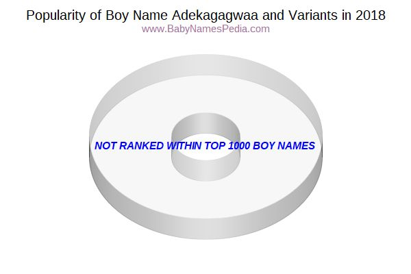 Variant Popularity Chart  for Adekagagwaa  in 2016