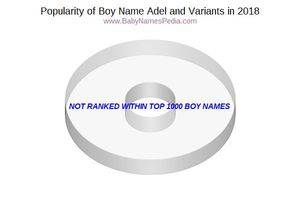Variant Popularity Chart  for Adel  in 2016
