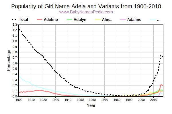 Variant Popularity Trend  for Adela  from 1900 to 2017