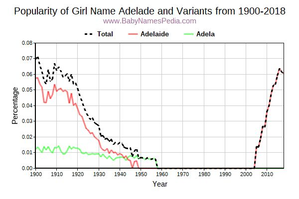 Variant Popularity Trend  for Adelade  from 1900 to 2018