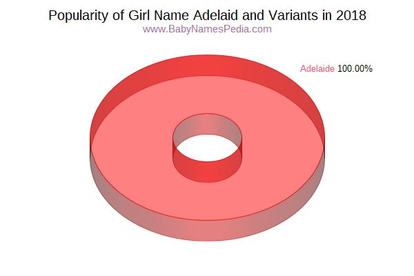 Variant Popularity Chart  for Adelaid  in 2015