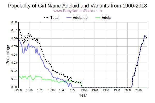 Variant Popularity Trend  for Adelaid  from 1900 to 2015