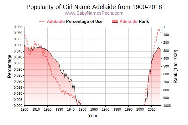 Popularity Trend  for Adelaide  from 1900 to 2017