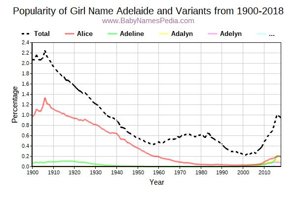 Variant Popularity Trend  for Adelaide  from 1900 to 2017