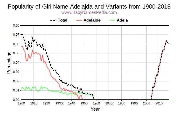 Variant Popularity Trend  for Adelajda  from 1900 to 2016