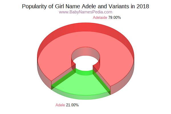 Variant Popularity Chart  for Adele  in 2016